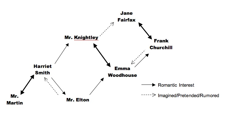 plot structure and setting in emma Free monkeynotes study guide summary-emma by jane austen-plot structure analysis-free notes book notes chapter summary study guide plot synopsis downloadable booknotes.