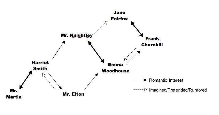 the love diagrams of jane austen